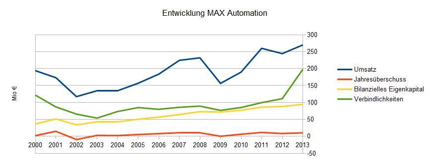 Grafik_MAX_2000-2013