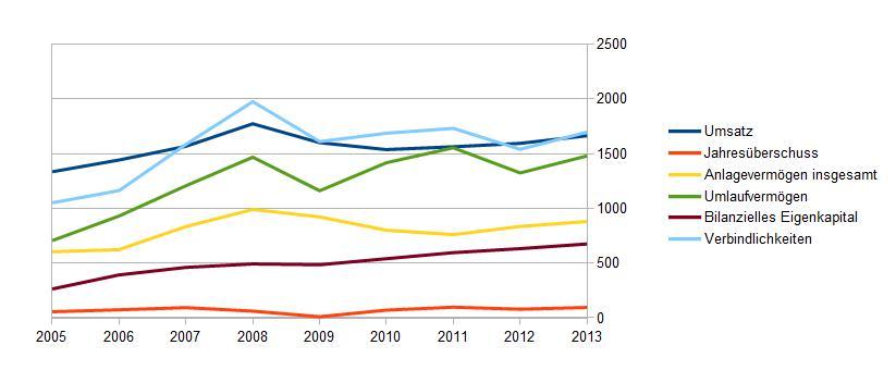 Entwicklung von Umsatz und Bilanzkennziffern bei Sixt seit 2005