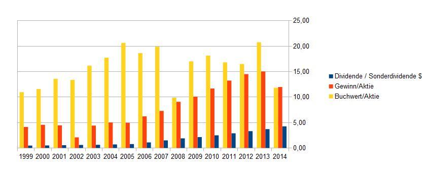 Entwicklung von IBMs Gewinn und Ausschüttung je Aktie, dazu der Buchwert