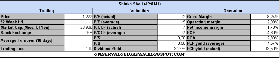 general valuation
