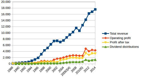 Entwicklung der SAP Umsätze und Gewinne