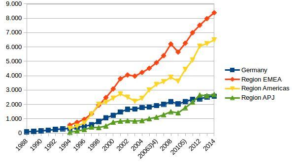 Umsatzentwicklung der SAP nach Regionen