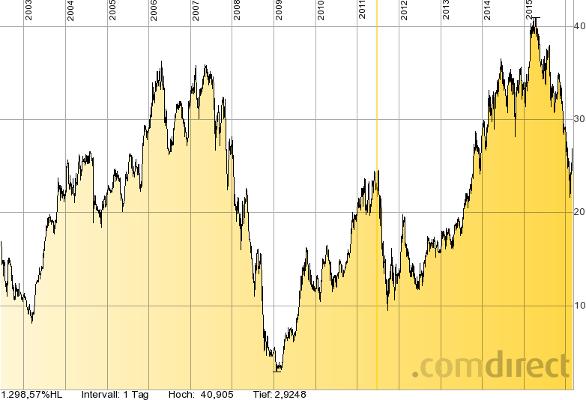 Die Aareal Bank zeigt, dass auch in Deutschland solide Erträge im Bankgeschäft möglich sind