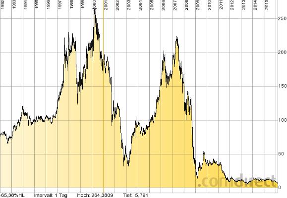 Chart der Commerzbank - eine schlecht geführte Bank kann enorme Kapitalvernichtung bewirken, so hat die Commerzbank nach den Kapitalerhöhungen nur noch einen Bruchteil des früheren Wertes