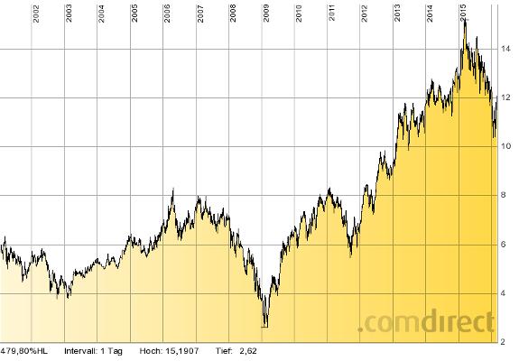 Chart der Svenska Handelsbanken - einer soliden Bank macht auch die Finanzkrise langfristig nichts